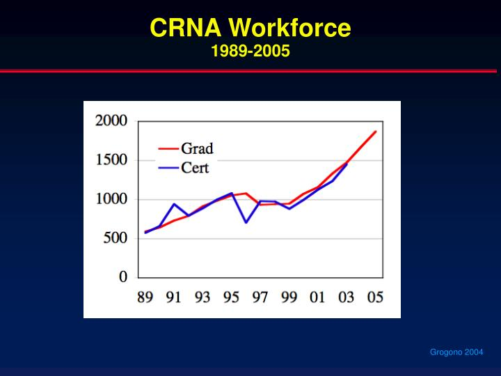 CRNA Workforce
