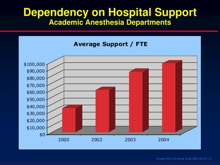 Dependency on Hospital Support
