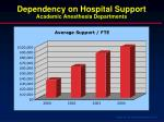 dependency on hospital support academic anesthesia departments