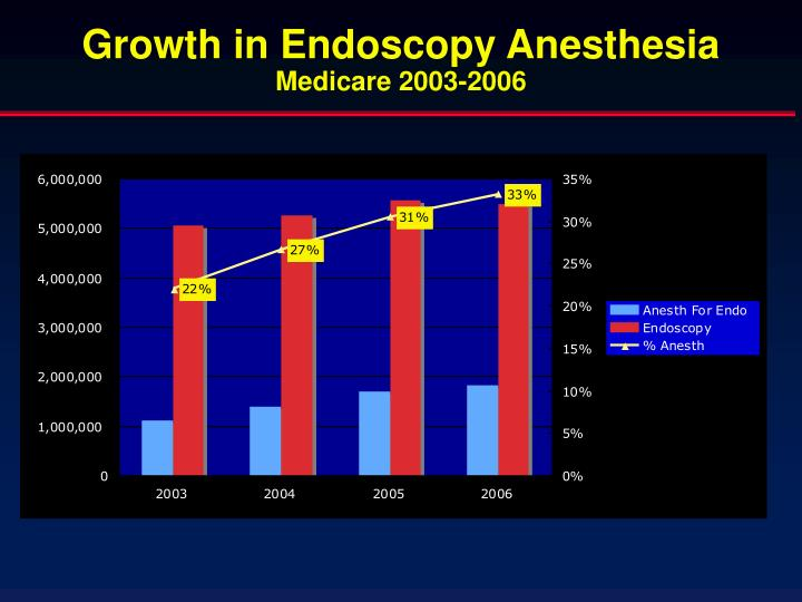 Growth in Endoscopy Anesthesia