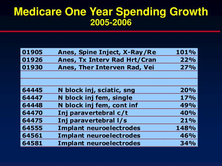 Medicare One Year Spending Growth