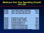 medicare one year spending growth 2005 2006