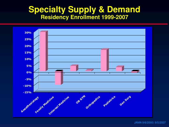 Specialty Supply & Demand