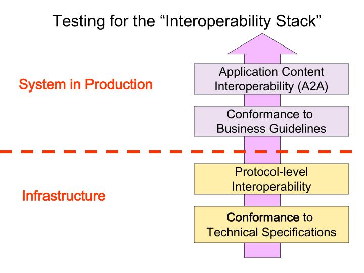 """Testing for the """"Interoperability Stack"""""""