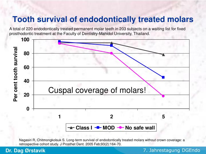 Tooth survival of endodontically treated molars