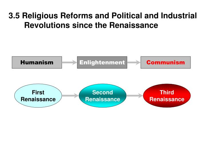3.5 Religious Reforms and Political and Industrial