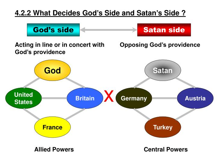 4.2.2 What Decides God's Side and Satan's Side ?