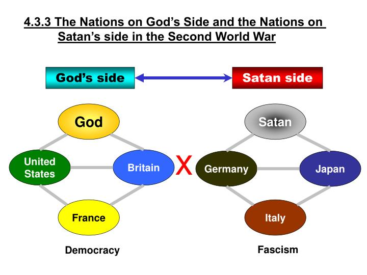4.3.3 The Nations on God's Side and the Nations on