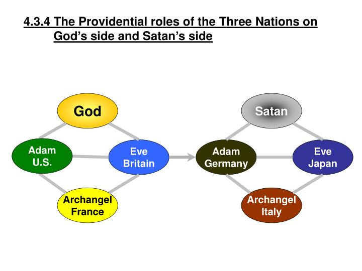 4.3.4 The Providential roles of the Three Nations on