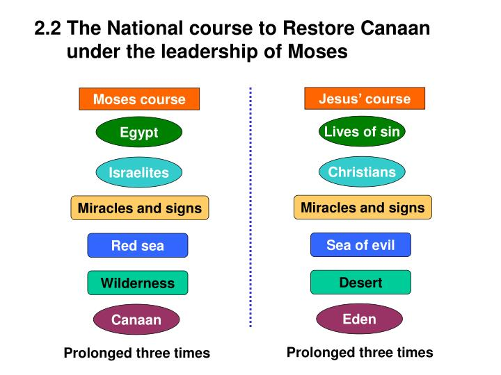 2.2 The National course to Restore Canaan