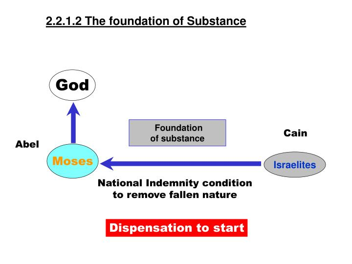 2.2.1.2 The foundation of Substance