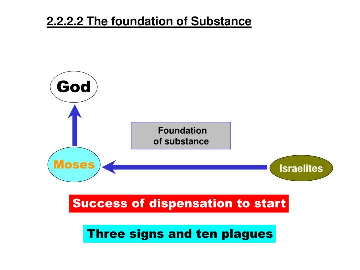 2.2.2.2 The foundation of Substance