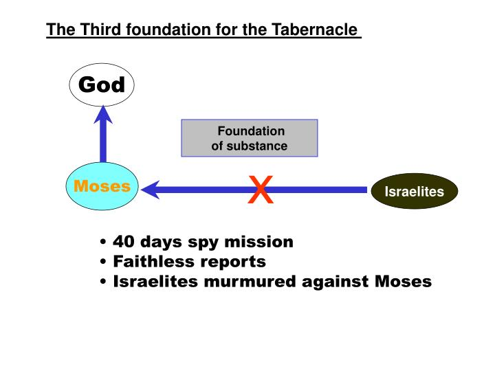 The Third foundation for the Tabernacle