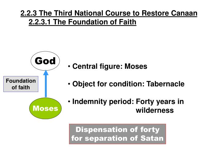 2.2.3 The Third National Course to Restore Canaan