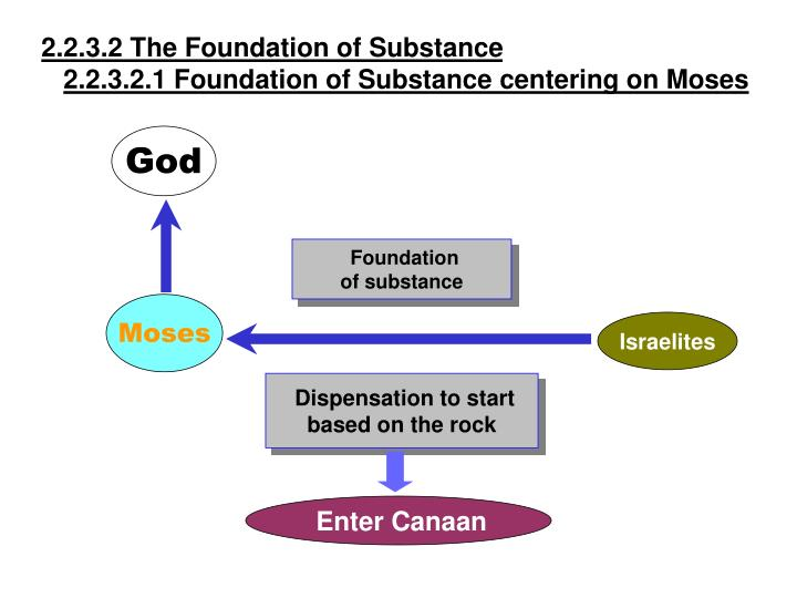 2.2.3.2 The Foundation of Substance