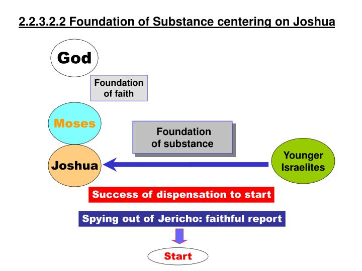 2.2.3.2.2 Foundation of Substance centering on Joshua