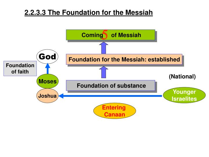 2.2.3.3 The Foundation for the Messiah
