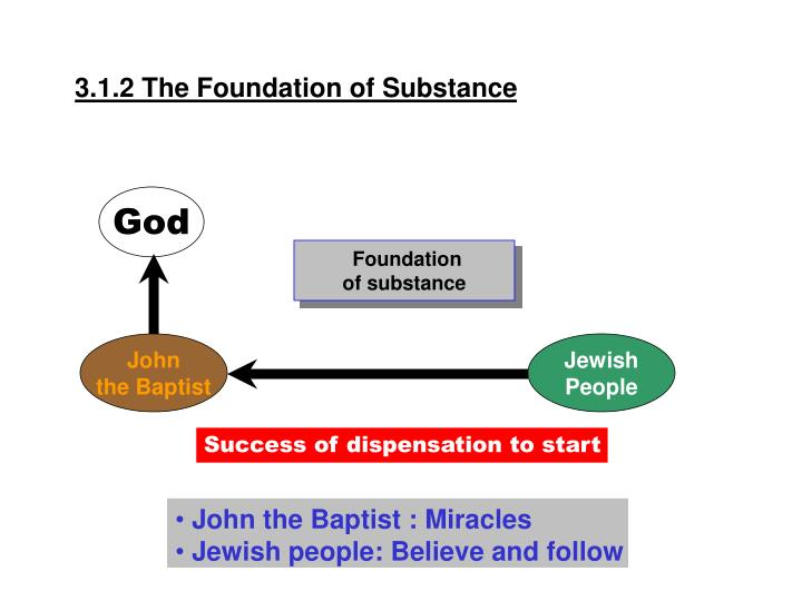 3.1.2 The Foundation of Substance