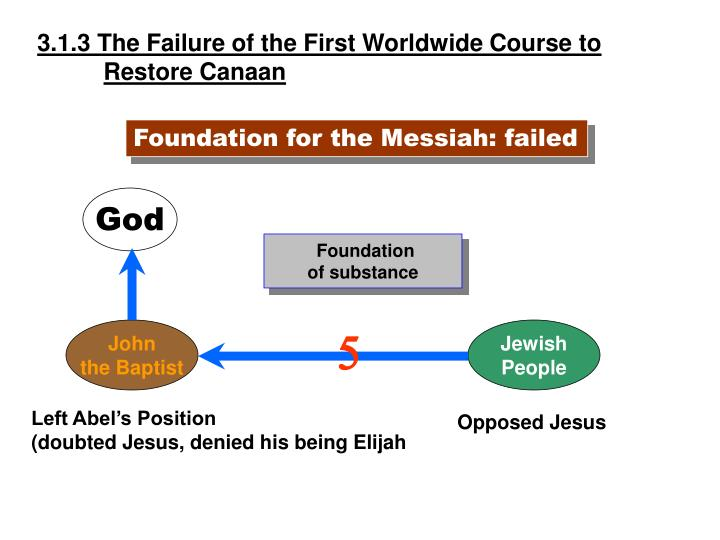 3.1.3 The Failure of the First Worldwide Course to