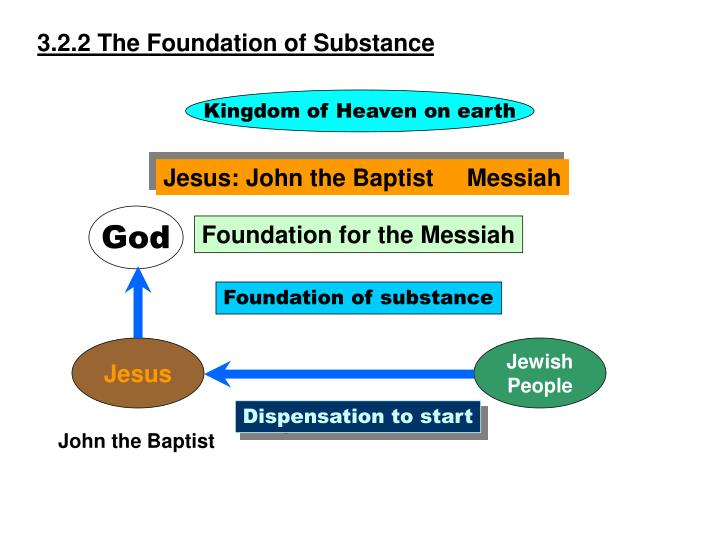 3.2.2 The Foundation of Substance
