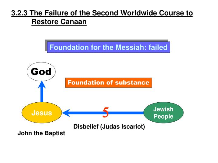 3.2.3 The Failure of the Second Worldwide Course to