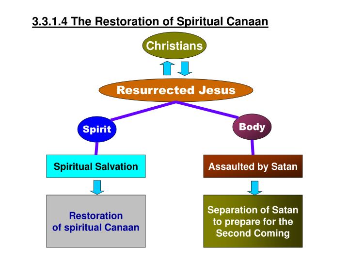 3.3.1.4 The Restoration of Spiritual Canaan
