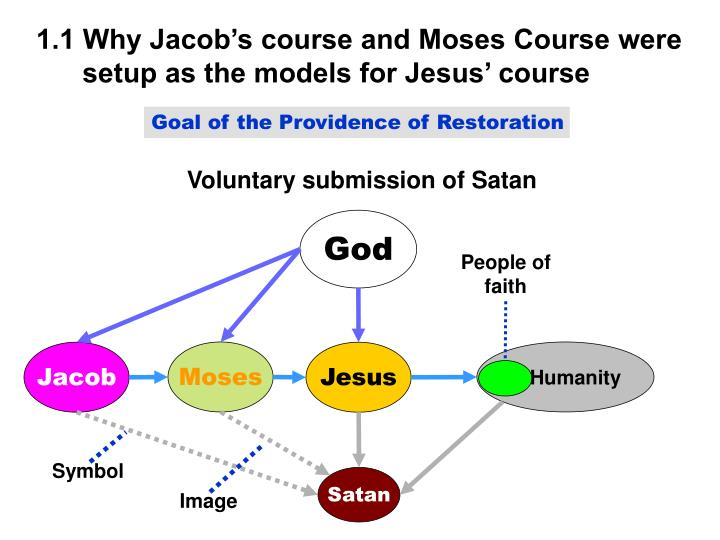 1.1 Why Jacob's course and Moses Course were