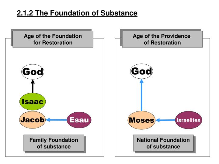 2.1.2 The Foundation of Substance
