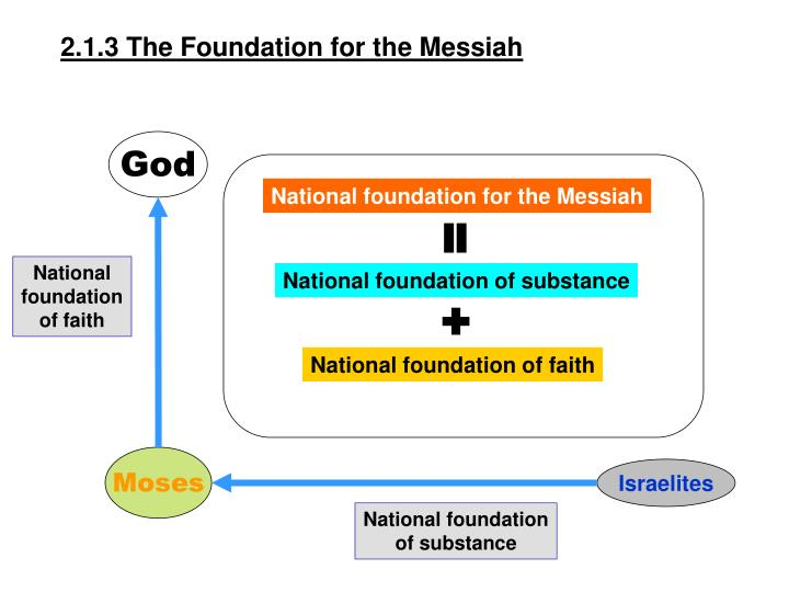 2.1.3 The Foundation for the Messiah