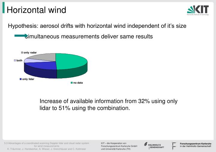 Horizontal wind