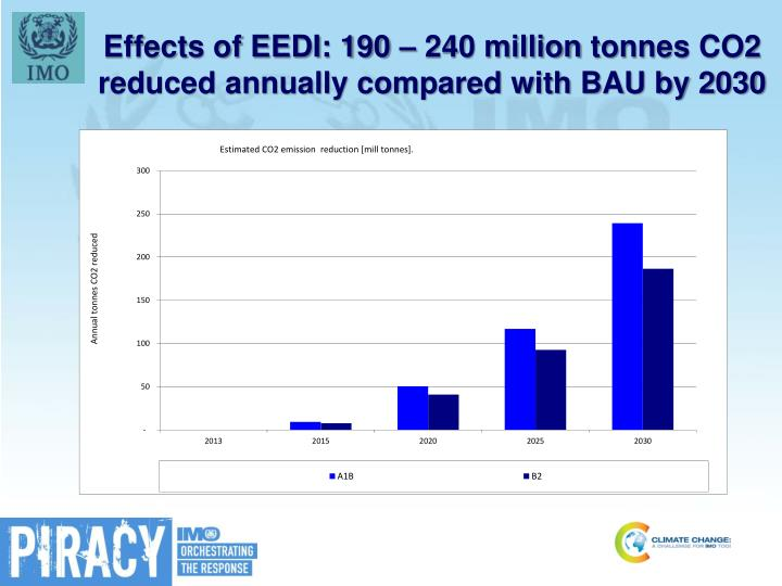 Effects of EEDI: 190