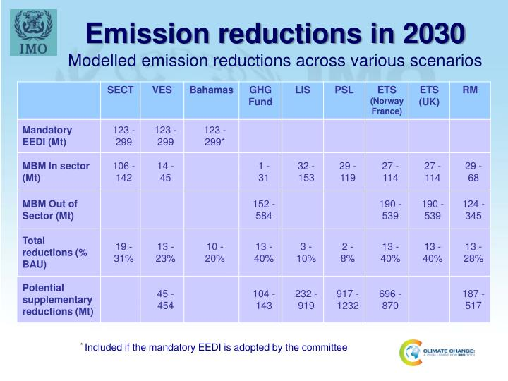 Emission reductions in 2030