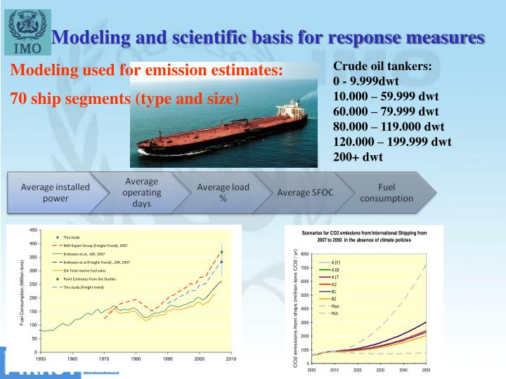 Modeling and scientific basis for response measures