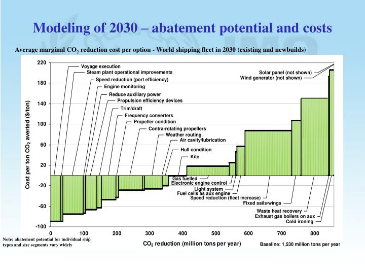 Modeling of 2030 – abatement potential and costs