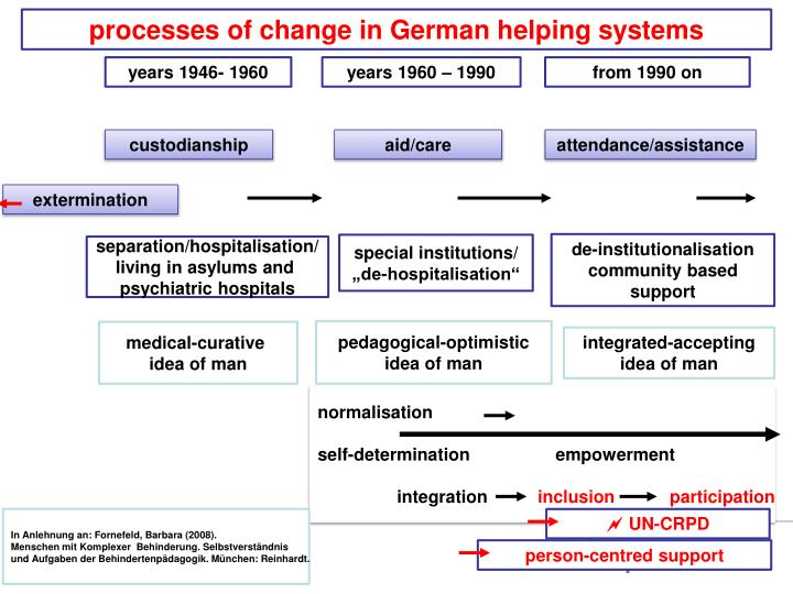 processes of change in German helping systems