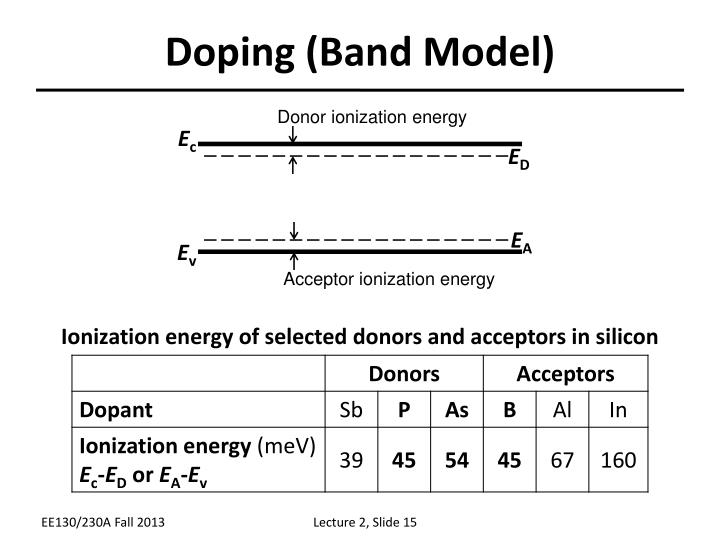 Doping (Band Model)