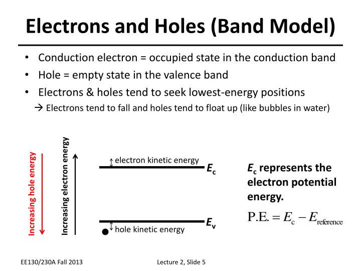 Electrons and Holes (Band Model)