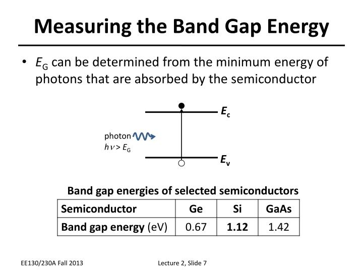 Measuring the Band Gap Energy