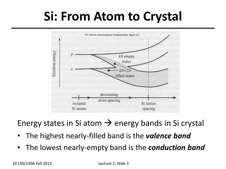 Si from atom to crystal