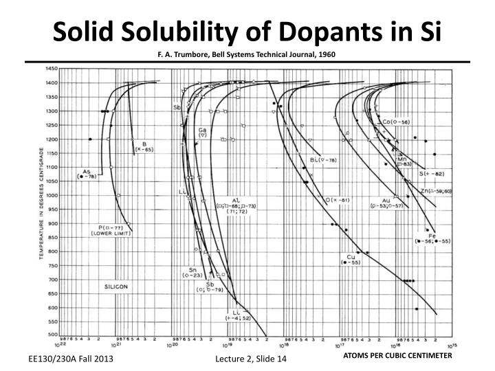 Solid Solubility of Dopants in Si
