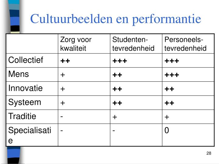 Cultuurbeelden en performantie