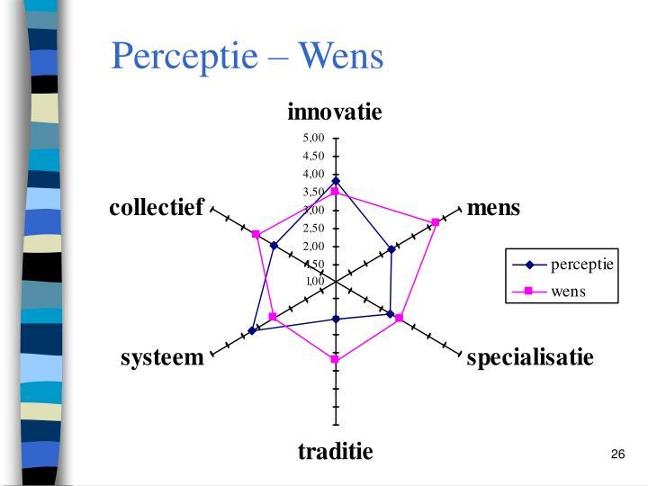 Perceptie – Wens