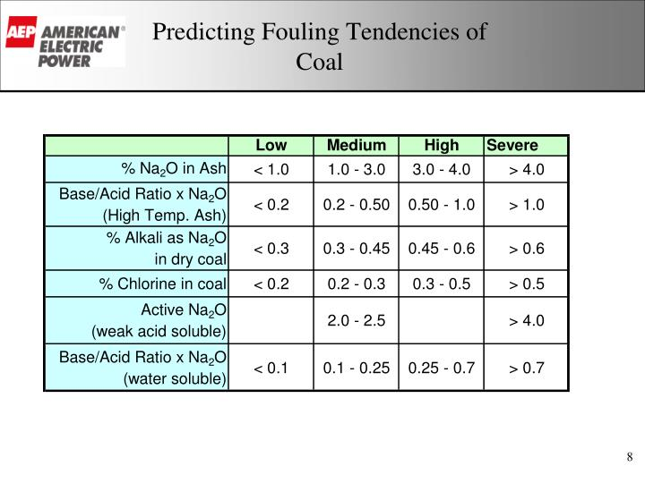 Predicting Fouling Tendencies of Coal