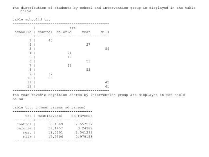 The distribution of students by school and intervention group is displayed in the table below.