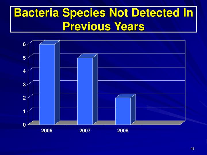 Bacteria Species Not Detected In Previous Years