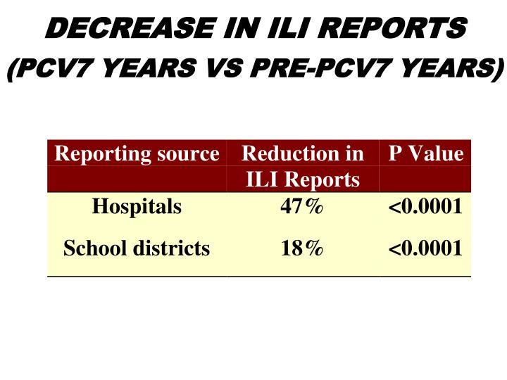 DECREASE IN ILI REPORTS