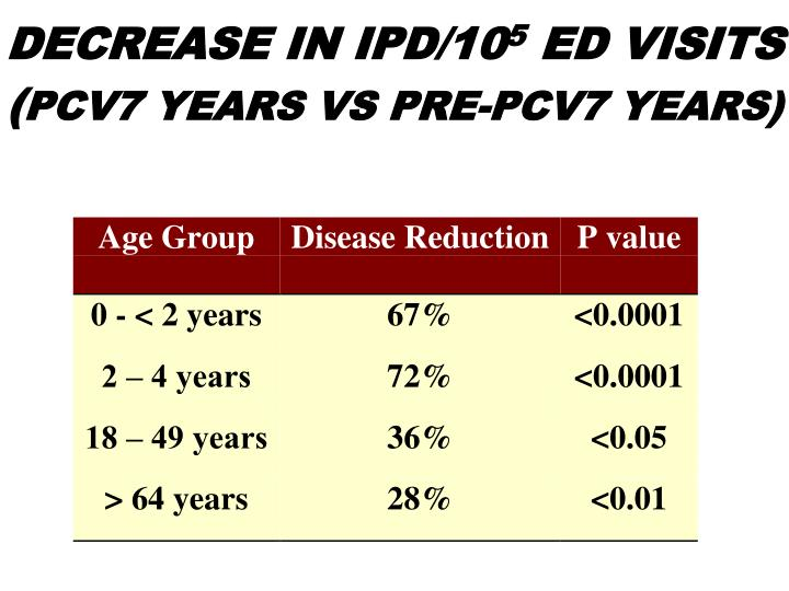 DECREASE IN IPD/10