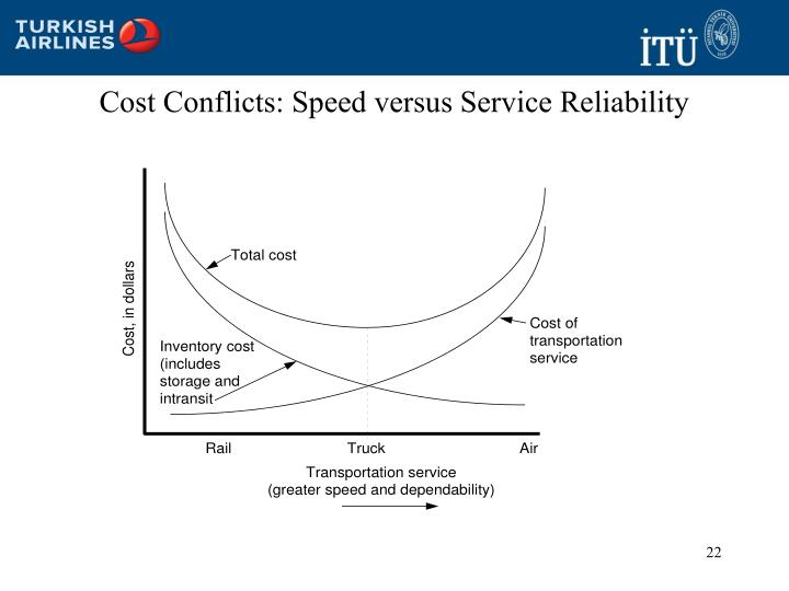 Cost Conflicts: Speed versus Service Reliability