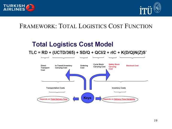 Framework: Total Logistics Cost Function