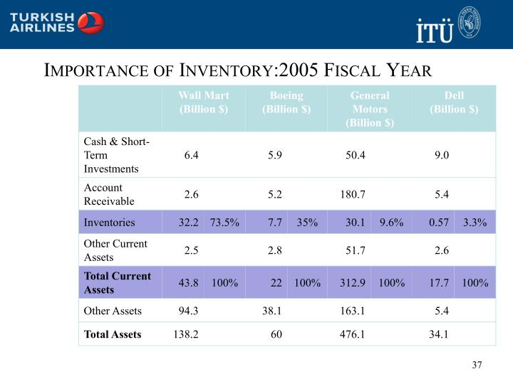 Importance of Inventory:2005 Fiscal Year